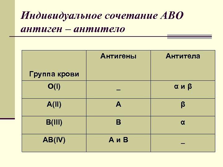 Индивидуальное сочетание АВО антиген – антитело Антигены Антитела O(I) _ αиβ A(II) А β