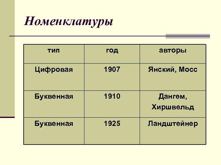 Номенклатуры тип год авторы Цифровая 1907 Янский, Мосс Буквенная 1910 Дангем, Хиршвельд Буквенная 1925