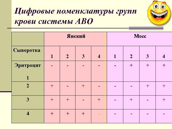 Цифровые номенклатуры групп крови системы АВО Янский Мосс Сыворотка 1 2 3 4 -