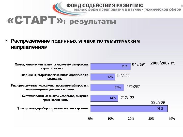 «СТАРТ» : результаты • Распределение поданных заявок по тематическим направлениям 643/591 2006/2007 гг.