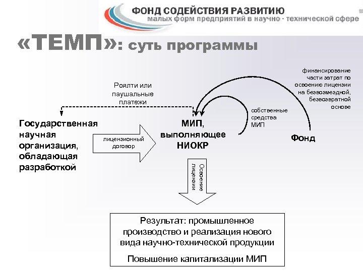 «ТЕМП» : суть программы Роялти или паушальные платежи лицензионный договор МИП, выполняющее НИОКР