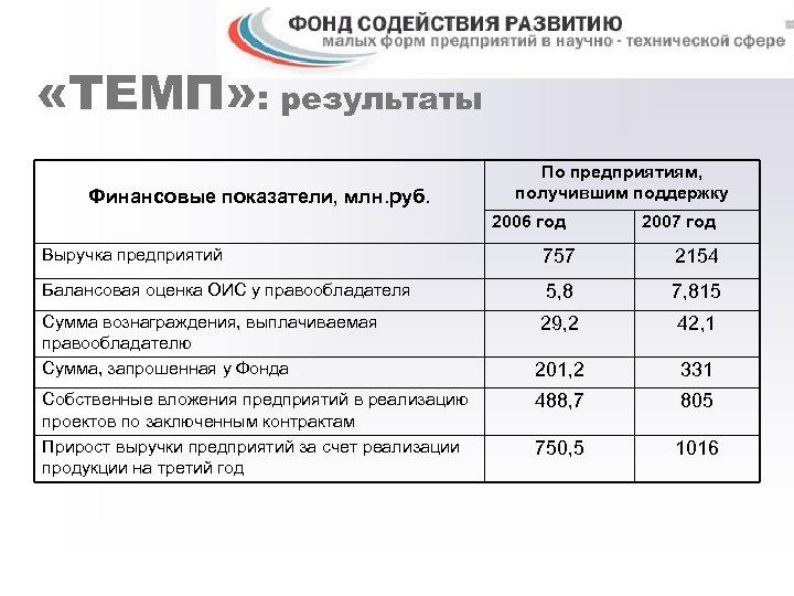 «ТЕМП» : результаты Финансовые показатели, млн. руб. По предприятиям, получившим поддержку 2006 год