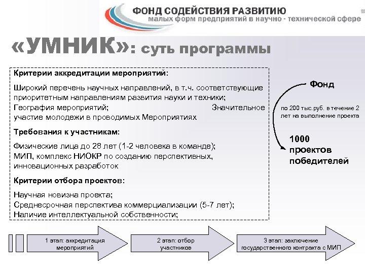 «УМНИК» : суть программы Критерии аккредитации мероприятий: Широкий перечень научных направлений, в т.