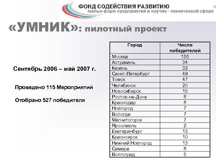 «УМНИК» : пилотный проект Город Сентябрь 2006 – май 2007 г. Проведено 115