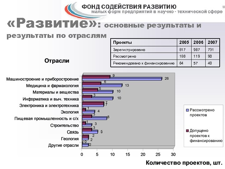 «Развитие» : основные результаты и результаты по отраслям Проекты 2005 2006 2007 Зарегистрировано