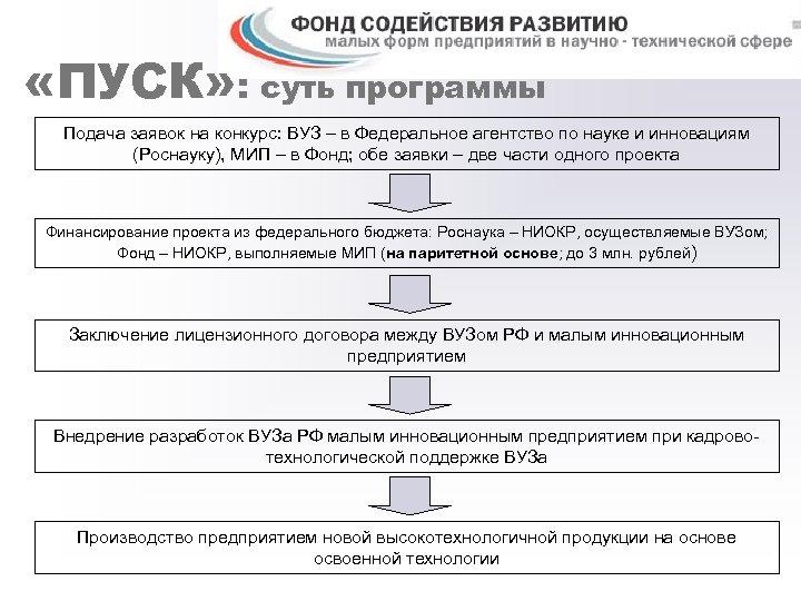 «ПУСК» : суть программы Подача заявок на конкурс: ВУЗ – в Федеральное агентство