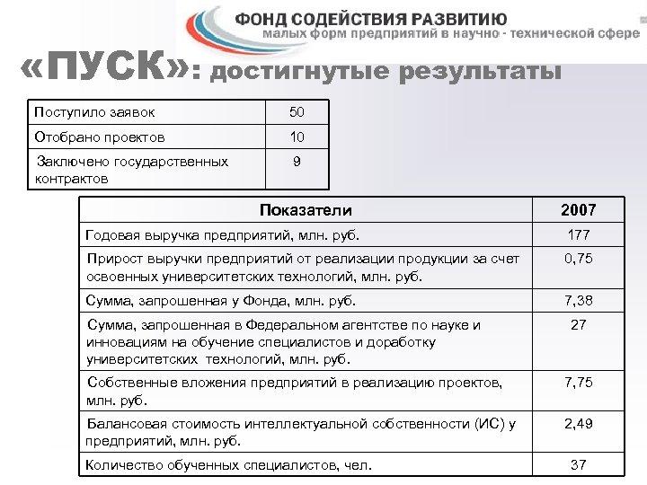 «ПУСК» : достигнутые результаты Поступило заявок 50 Отобрано проектов 10 Заключено государственных контрактов