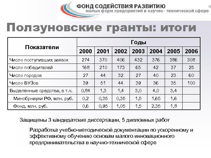 Ползуновские гранты: итоги Показатели Годы 2000 2001 2002 2003 2004 2005 2006 Число поступивших