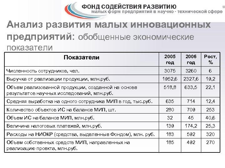 Анализ развития малых инновационных предприятий: обобщенные экономические показатели 2005 год 2006 год Рост, %