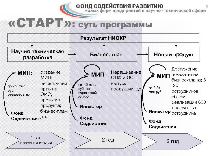 «СТАРТ» : суть программы Результат НИОКР Научно-техническая разработка МИП: создание МИП; регистрация до