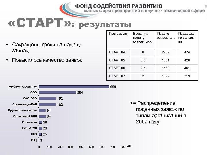 «СТАРТ» : результаты Программа • Сокращены сроки на подачу заявок; Время на подачу