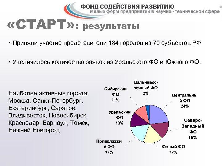 «СТАРТ» : результаты • Приняли участие представители 184 городов из 70 субъектов РФ