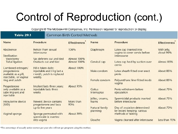 Control of Reproduction (cont. )