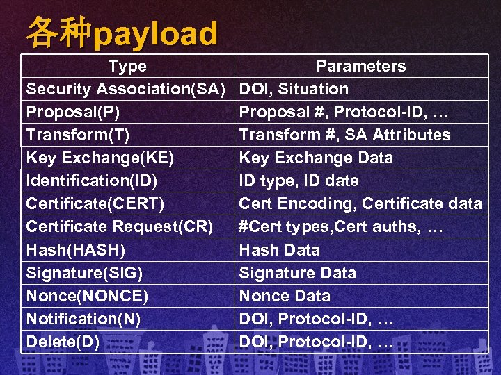 各种payload Type Security Association(SA) Proposal(P) Transform(T) Key Exchange(KE) Identification(ID) Certificate(CERT) Certificate Request(CR) Hash(HASH) Signature(SIG)