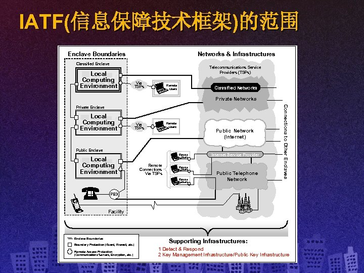 IATF(信息保障技术框架)的范围 Enclave Boundaries Networks & Infrastructures Classified Enclave Local Computing Environment Telecommunications Service Providers