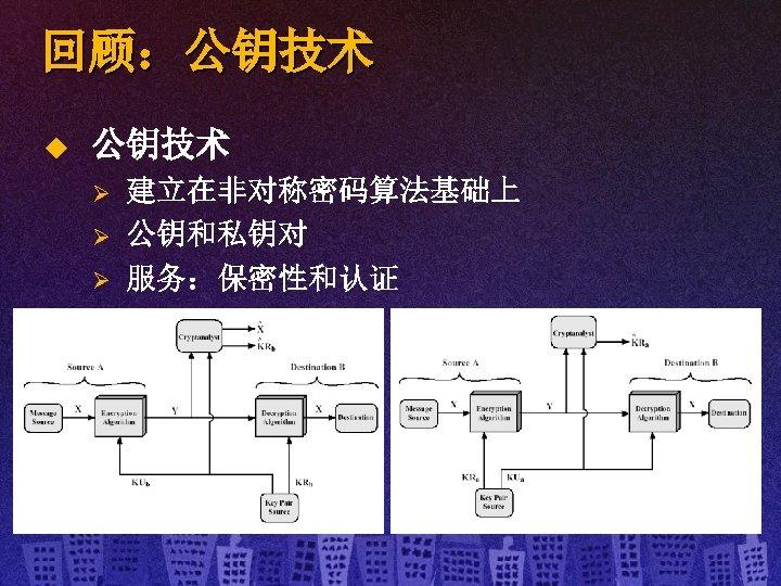 回顾:公钥技术 u 公钥技术 Ø Ø Ø 建立在非对称密码算法基础上 公钥和私钥对 服务:保密性和认证