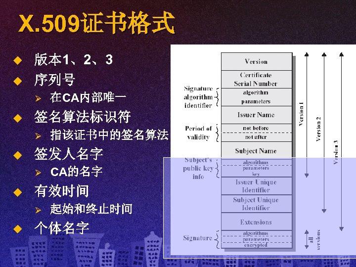 X. 509证书格式 u u 版本 1、2、3 序列号 Ø u 签名算法标识符 Ø u CA的名字 有效时间