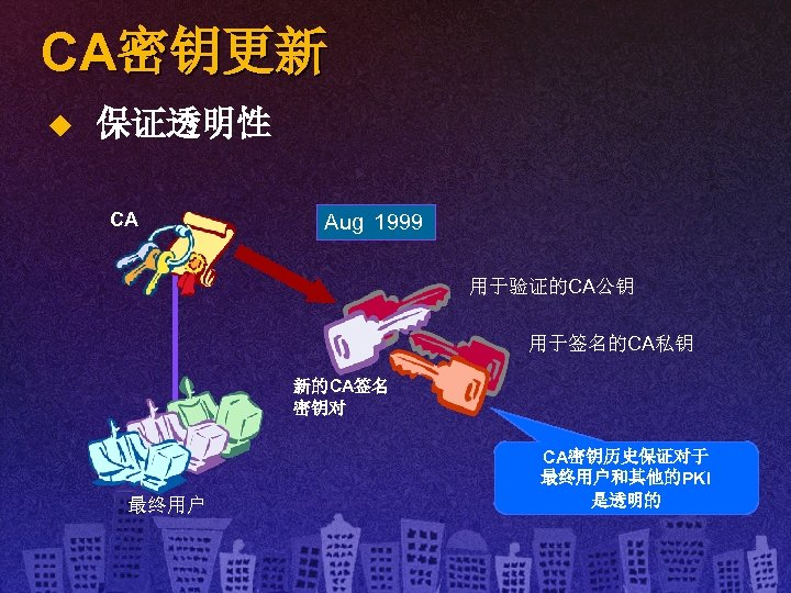CA密钥更新 u 保证透明性 CA Aug Jul Jun May Apr Mar Feb Jan Dec Nov