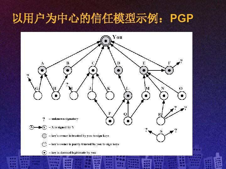以用户为中心的信任模型示例:PGP