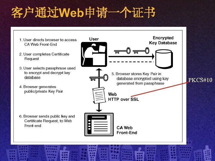 客户通过Web申请一个证书 PKCS#10