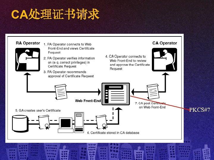CA处理证书请求 PKCS#7