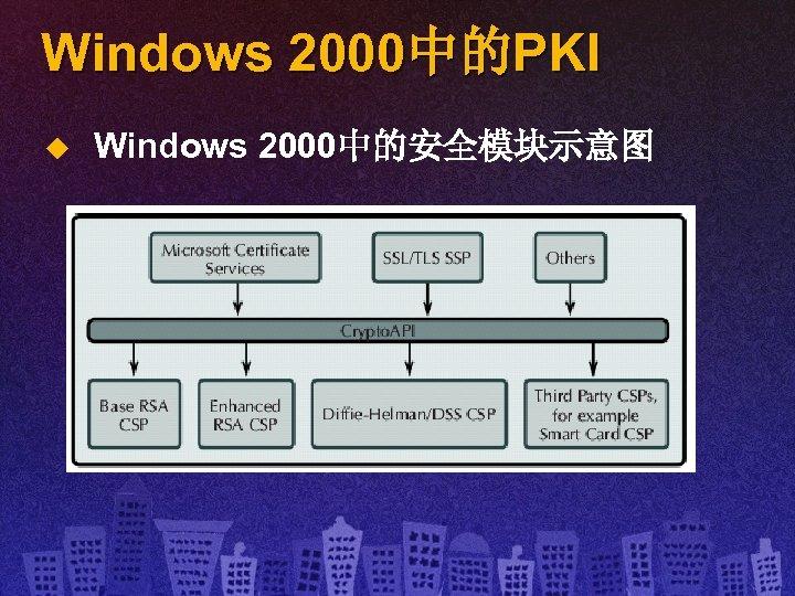Windows 2000中的PKI u Windows 2000中的安全模块示意图