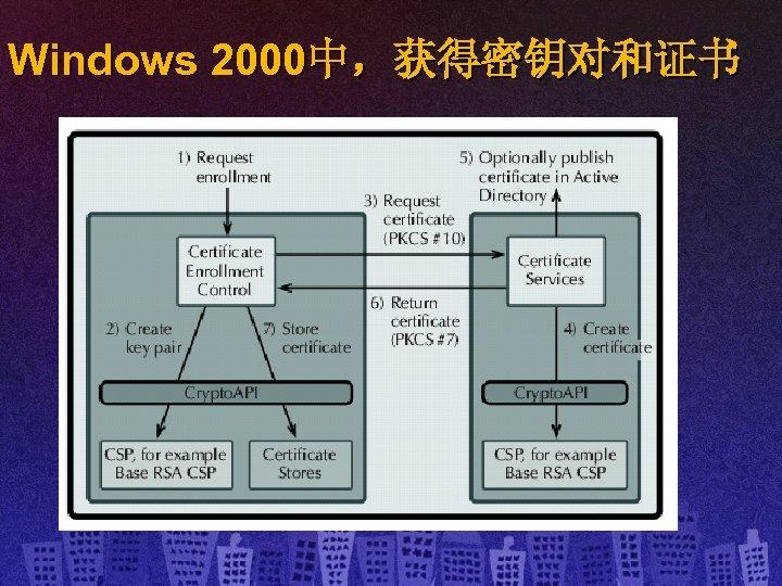 Windows 2000中,获得密钥对和证书