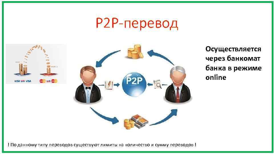 P 2 P-перевод Осуществляется через банкомат банка в режиме online ! По данному типу