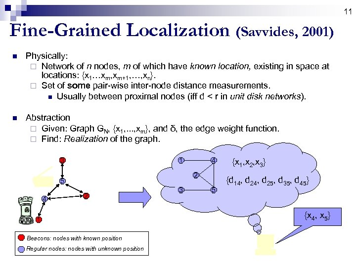 11 Fine-Grained Localization (Savvides, 2001) n Physically: ¨ Network of n nodes, m of