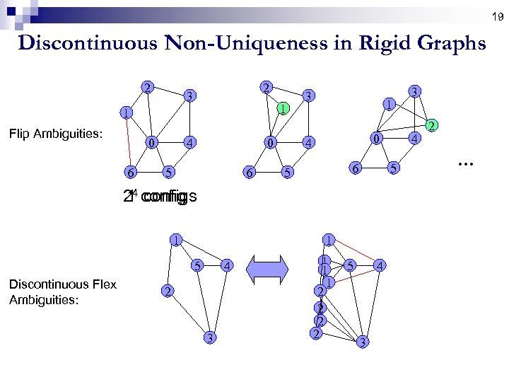 19 Discontinuous Non-Uniqueness in Rigid Graphs 2 2 3 1 1 Flip Ambiguities: 0
