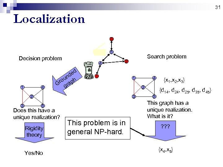 31 Localization 3 5 Decision problem 1 4 4 d de n ou ph