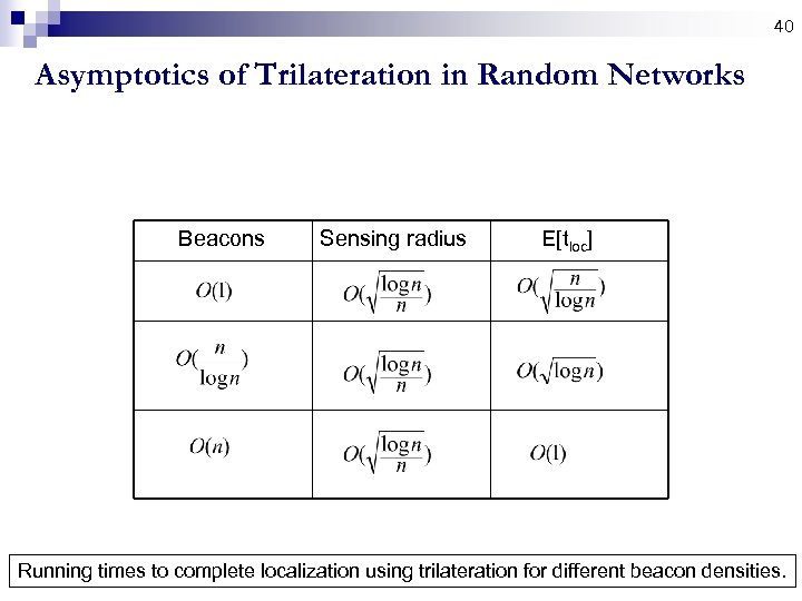 40 Asymptotics of Trilateration in Random Networks Beacons Sensing radius E[tloc] Running times to