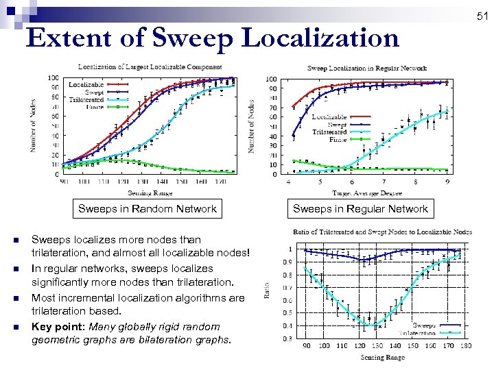 Extent of Sweep Localization Sweeps in Random Network n n Sweeps localizes more nodes