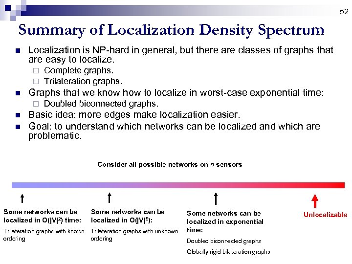 52 Summary of Localization Density Spectrum n Localization is NP-hard in general, but there