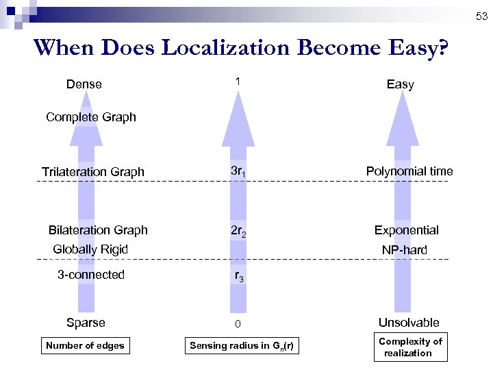 53 When Does Localization Become Easy? Dense 1 Easy Complete Graph Trilateration Graph 3