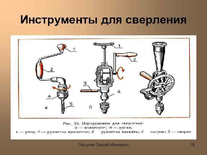 Инструменты для сверления Лешуков Сергей Иванович 18