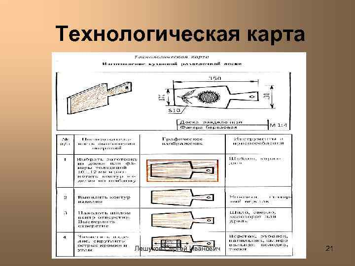 Технологическая карта Лешуков Сергей Иванович 21