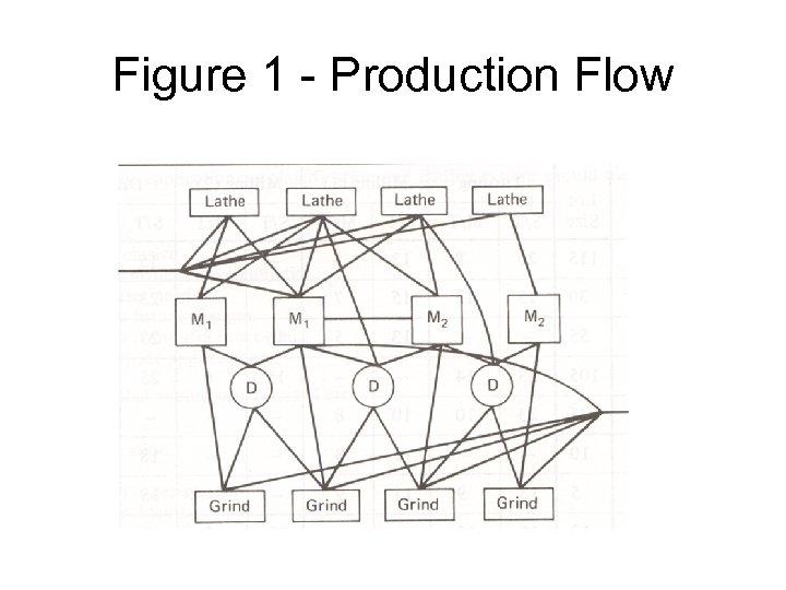 Figure 1 - Production Flow