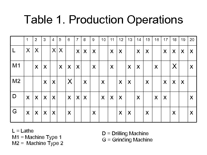 Table 1. Production Operations 1 L M 1 M 2 2 3 X X