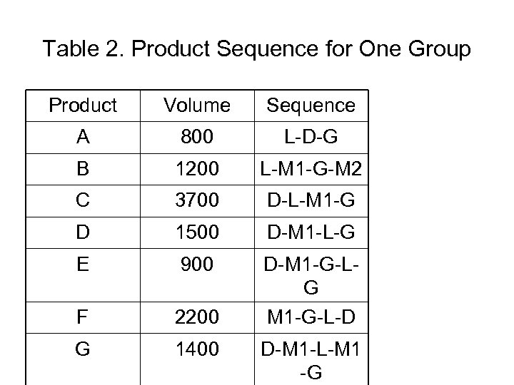 Table 2. Product Sequence for One Group Product Volume Sequence A 800 L-D-G B