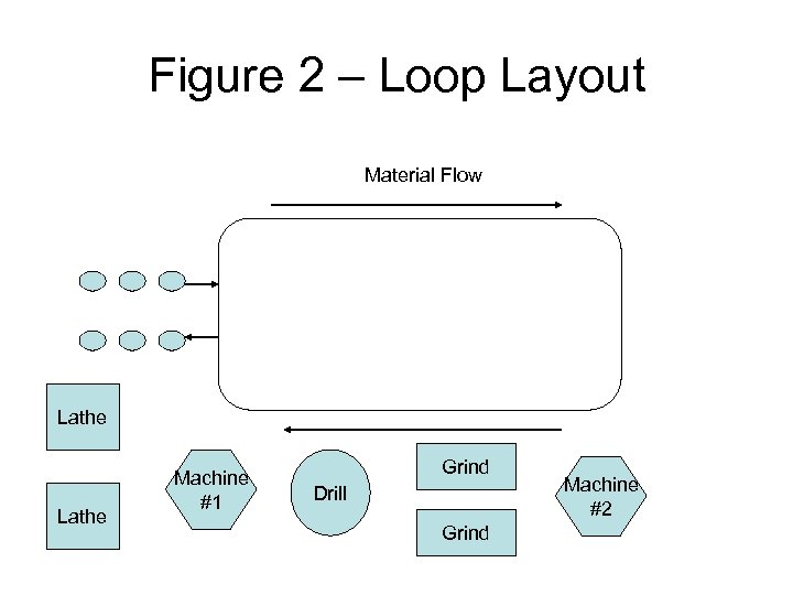 Figure 2 – Loop Layout Material Flow Lathe Machine #1 Grind Drill Grind Machine