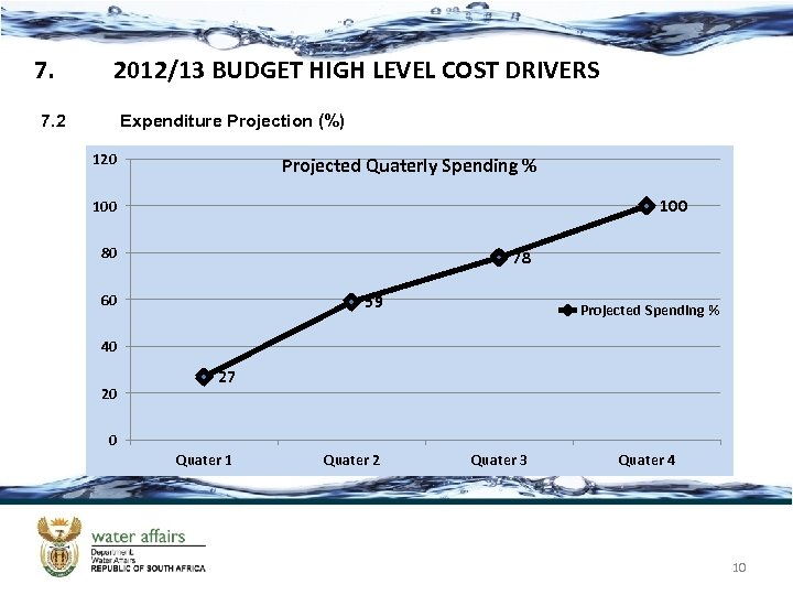 7. 2012/13 BUDGET HIGH LEVEL COST DRIVERS 7. 2 Expenditure Projection (%) 120 Projected
