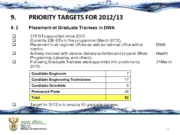 9. PRIORITY TARGETS FOR 2012/13 9. 2 Placement of Graduate Trainees in DWA q