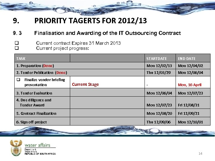 9. PRIORITY TAGERTS FOR 2012/13 9. 3 Finalisation and Awarding of the IT Outsourcing