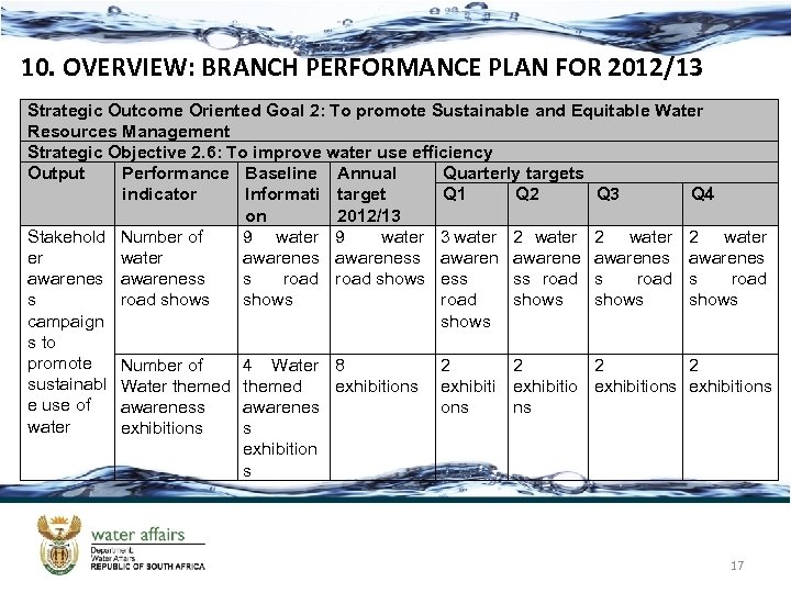 10. OVERVIEW: BRANCH PERFORMANCE PLAN FOR 2012/13 Strategic Outcome Oriented Goal 2: To promote