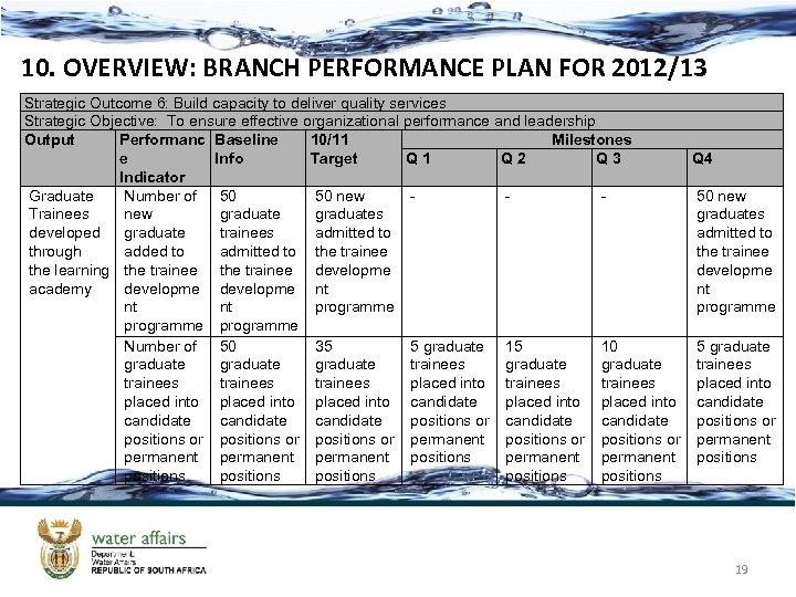 10. OVERVIEW: BRANCH PERFORMANCE PLAN FOR 2012/13 Strategic Outcome 6: Build capacity to deliver