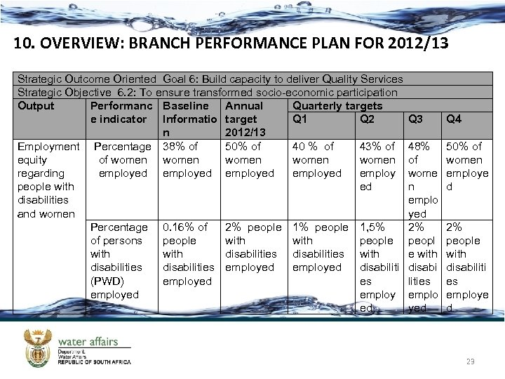 10. OVERVIEW: BRANCH PERFORMANCE PLAN FOR 2012/13 Strategic Outcome Oriented Goal 6: Build capacity