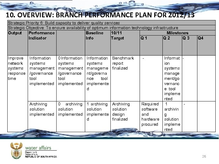 10. OVERVIEW: BRANCH PERFORMANCE PLAN FOR 2012/13 Strategic Priority 6: Build capacity to deliver