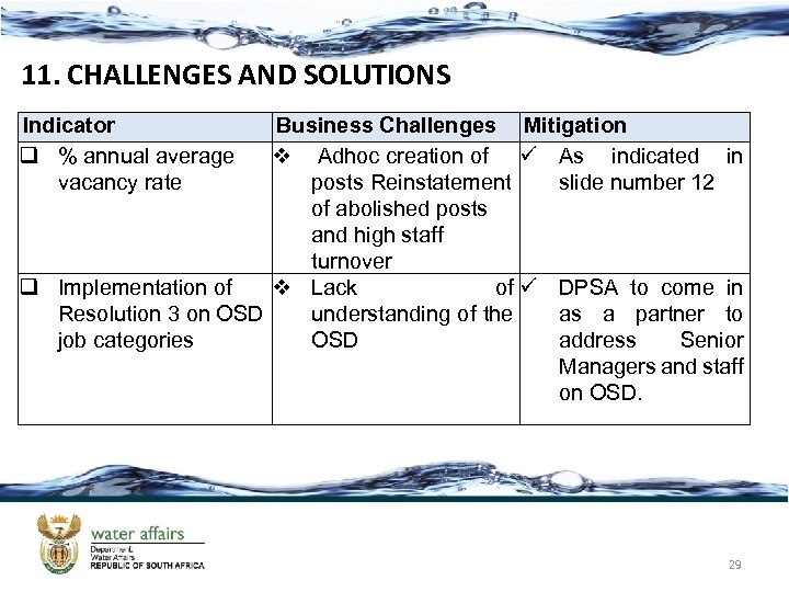 11. CHALLENGES AND SOLUTIONS Indicator q % annual average vacancy rate Business Challenges Mitigation