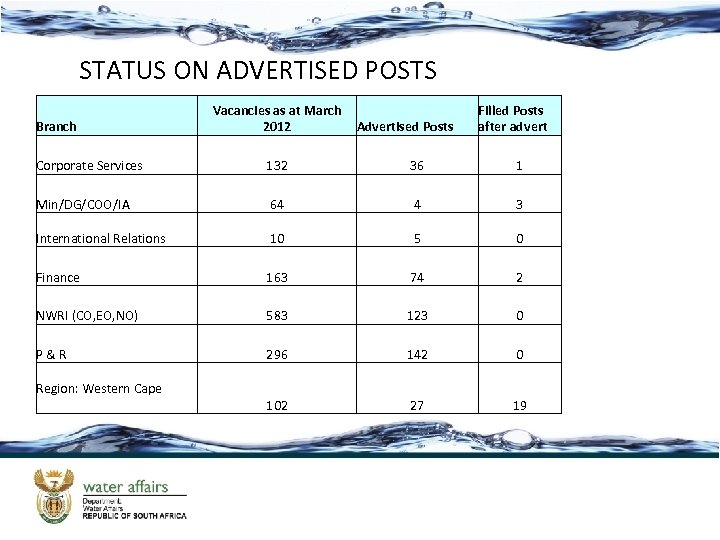STATUS ON ADVERTISED POSTS Branch Vacancies as at March 2012 Advertised Posts Filled Posts